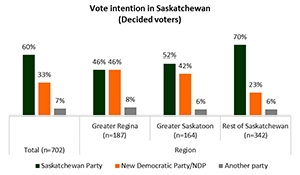 New poll shows Sask Party 27 points ahead